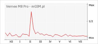 Wykres zmian popularności telefonu Vernee M8 Pro