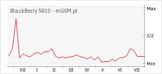 Wykres zmian popularności telefonu BlackBerry 5810
