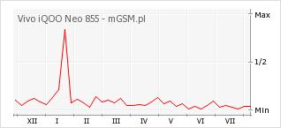 Wykres zmian popularności telefonu Vivo iQOO Neo 855
