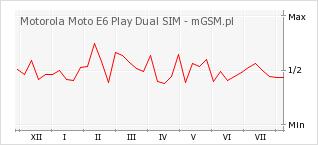 Wykres zmian popularności telefonu Motorola Moto E6 Play Dual SIM
