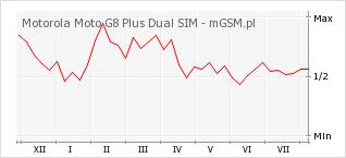 Wykres zmian popularności telefonu Motorola Moto G8 Plus Dual SIM