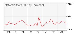 Wykres zmian popularności telefonu Motorola Moto G8 Play