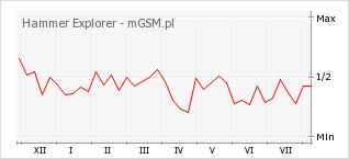 Wykres zmian popularności telefonu Hammer Explorer