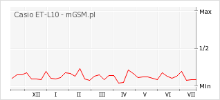 Wykres zmian popularności telefonu Casio ET-L10