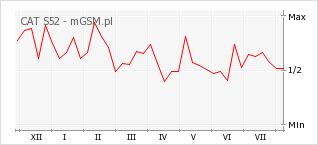 Wykres zmian popularności telefonu CAT S52