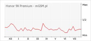 Wykres zmian popularności telefonu Honor 9X Premium