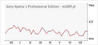 Wykres zmian popularności telefonu Sony Xperia 1 Professional Edition
