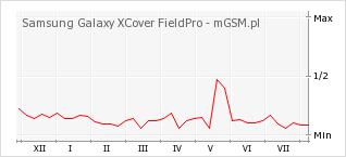 Wykres zmian popularności telefonu Samsung Galaxy XCover FieldPro