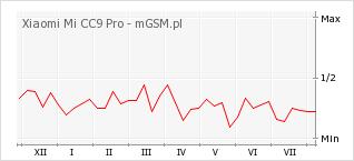 Wykres zmian popularności telefonu Xiaomi Mi CC9 Pro