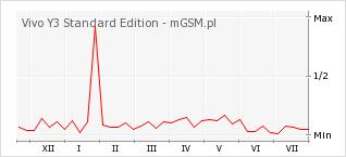 Wykres zmian popularności telefonu Vivo Y3 Standard Edition
