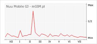 Wykres zmian popularności telefonu Nuu Mobile G3
