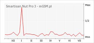 Wykres zmian popularności telefonu Smartisan Nut Pro 3