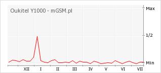 Wykres zmian popularności telefonu Oukitel Y1000