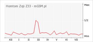 Wykres zmian popularności telefonu Homtom Zoji Z33