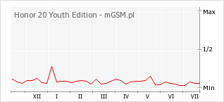 Wykres zmian popularności telefonu Honor 20 Youth Edition