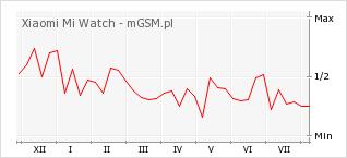Wykres zmian popularności telefonu Xiaomi Mi Watch