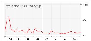 Wykres zmian popularności telefonu myPhone 3330