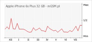 Wykres zmian popularności telefonu Apple iPhone 6s Plus 32 GB