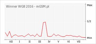 Wykres zmian popularności telefonu Winner WG8 2016