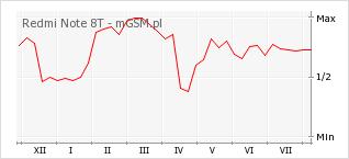 Wykres zmian popularności telefonu Redmi Note 8T