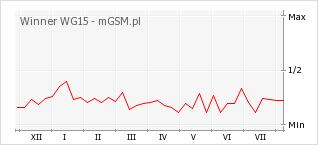 Wykres zmian popularności telefonu Winner WG15