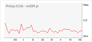Wykres zmian popularności telefonu Philips E106