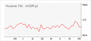 Wykres zmian popularności telefonu Huawei Y9s