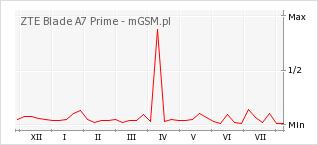 Wykres zmian popularności telefonu ZTE Blade A7 Prime