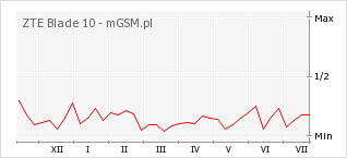 Wykres zmian popularności telefonu ZTE Blade 10