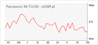 Wykres zmian popularności telefonu Panasonic KX-TU150