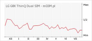 Wykres zmian popularności telefonu LG G8X ThinQ Dual SIM
