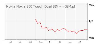 Wykres zmian popularności telefonu Nokia Nokia 800 Tough Dual SIM