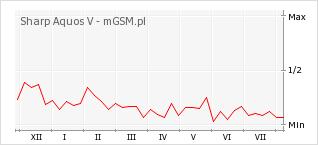 Wykres zmian popularności telefonu Sharp Aquos V