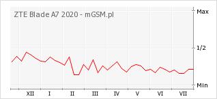 Wykres zmian popularności telefonu ZTE Blade A7 2020