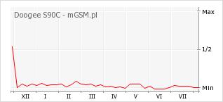 Wykres zmian popularności telefonu Doogee S90C