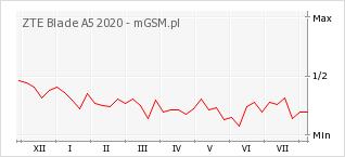 Wykres zmian popularności telefonu ZTE Blade A5 2020