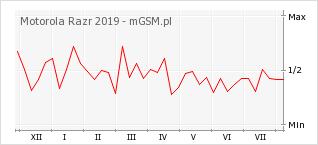 Wykres zmian popularności telefonu Motorola Razr 2019