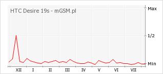 Wykres zmian popularności telefonu HTC Desire 19s