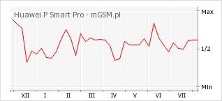 Wykres zmian popularności telefonu Huawei P Smart Pro