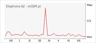 Wykres zmian popularności telefonu Elephone A2