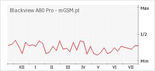 Wykres zmian popularności telefonu Blackview A80 Pro