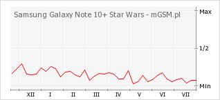 Wykres zmian popularności telefonu Samsung Galaxy Note 10+ Star Wars
