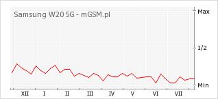 Wykres zmian popularności telefonu Samsung W20 5G