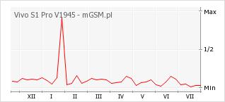 Wykres zmian popularności telefonu Vivo S1 Pro V1945