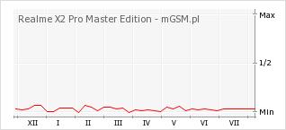 Wykres zmian popularności telefonu Realme X2 Pro Master Edition