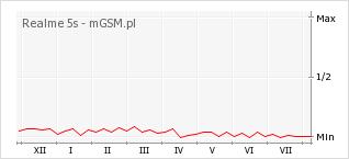 Wykres zmian popularności telefonu Realme 5s