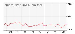 Wykres zmian popularności telefonu Kruger&Matz Drive 6