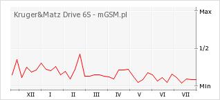 Wykres zmian popularności telefonu Kruger&Matz Drive 6S