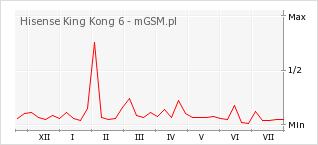 Wykres zmian popularności telefonu Hisense King Kong 6