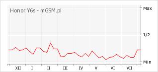 Wykres zmian popularności telefonu Honor Y6s